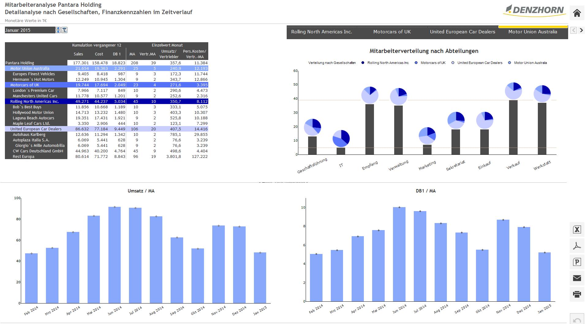 Screenshot: Mitarbeiteranalyse
