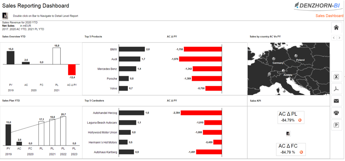 Screenshot: Sales Reporting Dashboard